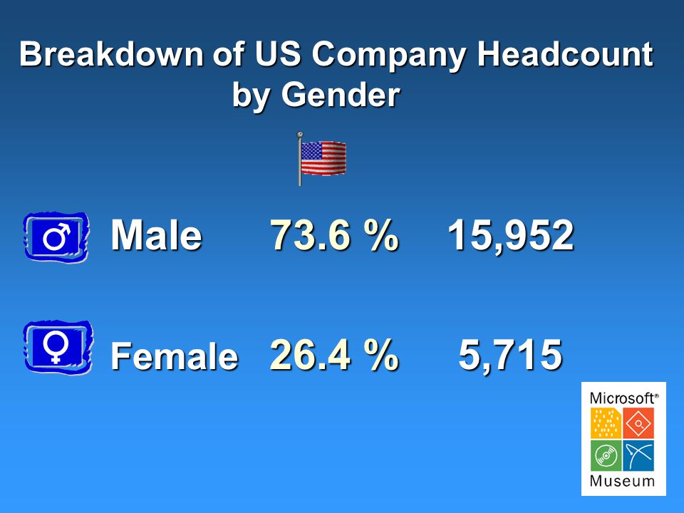 Age Breakdown of US Company Headcount % 20 % ……………...