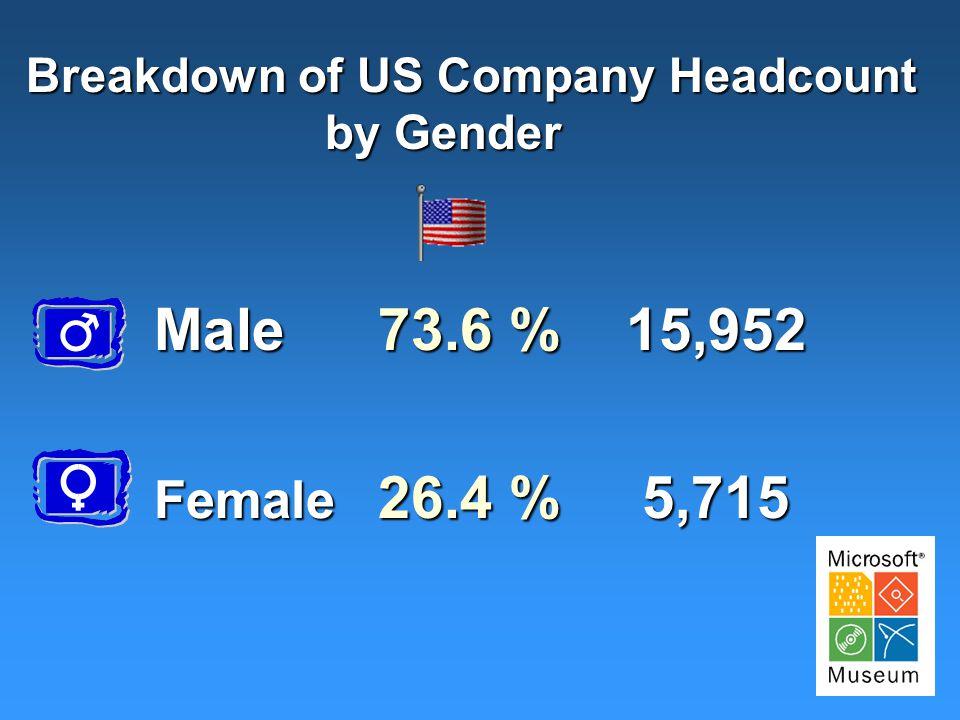 Breakdown of US Company Headcount by Gender by Gender Male15,952 73.6 % Female 5,715 26.4 %