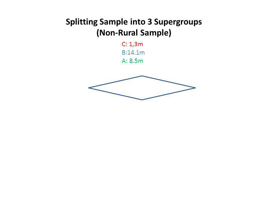 Splitting Sample into 3 Supergroups (Non-Rural Sample) C: 1,3m B:14.1m A: 8.5m