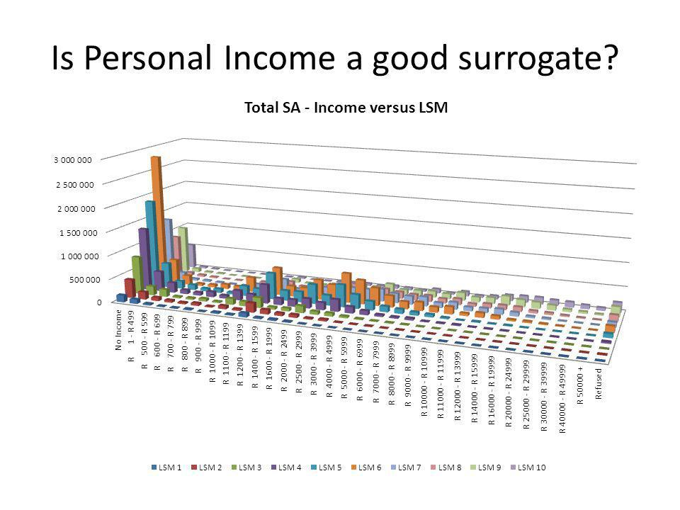 Is Personal Income a good surrogate?