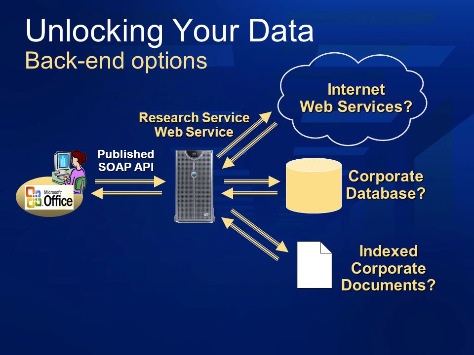 Research Service Web Service Unlocking Your Data Back-end options Published SOAP API Internet Web Services.