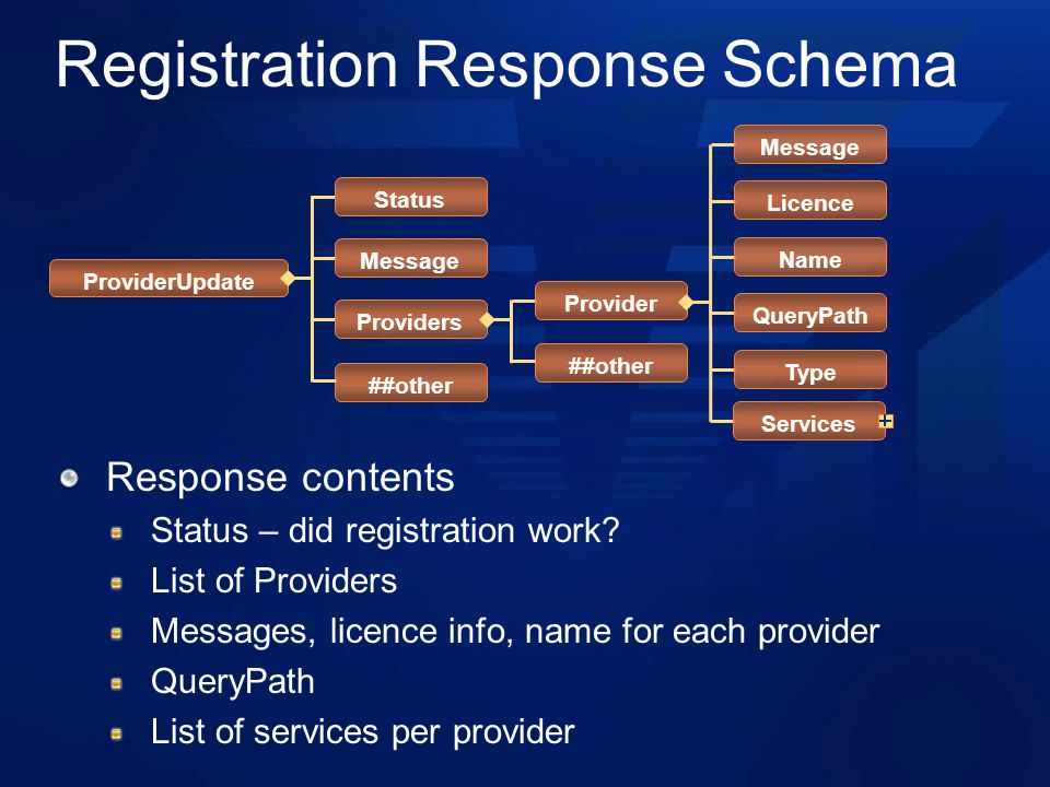 Registration Response Schema Response contents Status – did registration work? List of Providers Messages, licence info, name for each provider QueryP