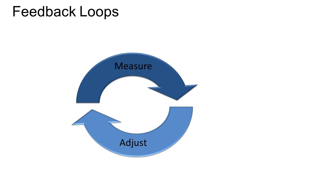 Feedback Loops Measure Adjust