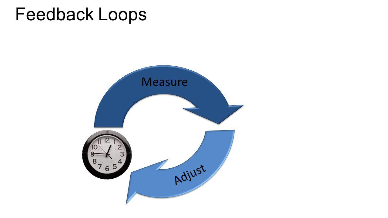 Feedback Loops Measure Adjust