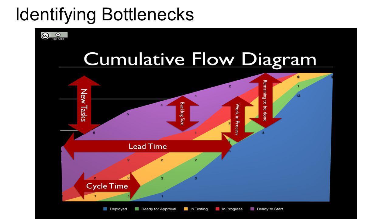 Identifying Bottlenecks