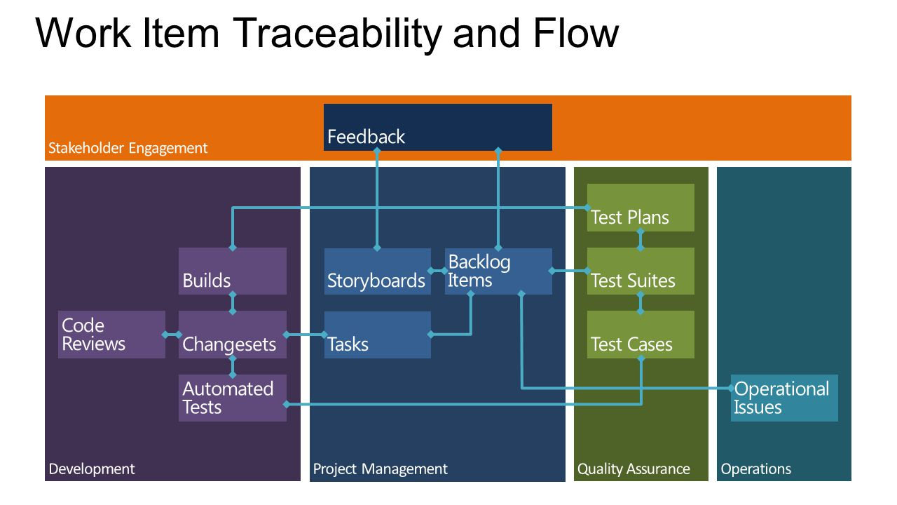 Work Item Traceability and Flow