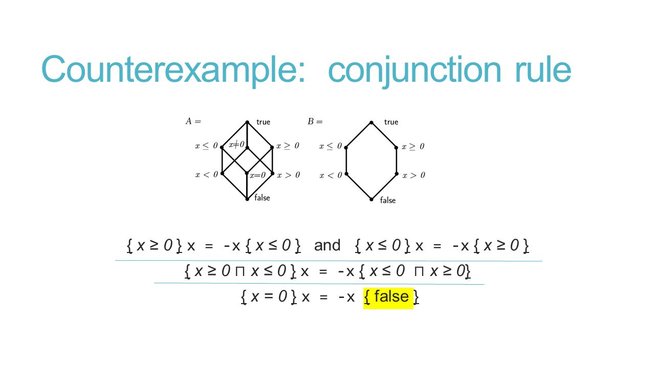 Counterexample: conjunction rule { x ≥ 0 } x = -x { x ≤ 0 } and { x ≤ 0 } x = -x { x ≥ 0 } { x ≥ 0 ⊓ x ≤ 0 } x = -x { x ≤ 0 ⊓ x ≥ 0} { x = 0 } x = -x { false }