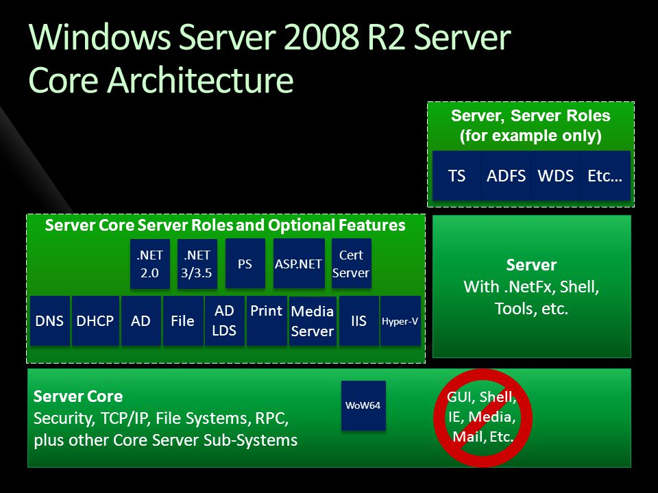 .NET Namespaces Not in Server Core System.Data.Design System.Deployment.Application System.Diagnostics.Design System.Media System.Messaging.* System.Speech.* System.Web.UI.Design.* Design time support is unavailable, runtime support for expression builders is supported System.Windows.* UIAutomationClientsideProviders Microsoft.Aspnet.Snapin Microsoft.Ink Microsoft.ManagementConsole.* Microsoft.StylusInput.* Microsoft.VisualBasic.Compatibility.VB6 Microsoft.Windows.Themes Microsoft.WindowsCE.Forms Microsoft.WindowsMobile.DirectX.* System.ComponentModel.Design.*
