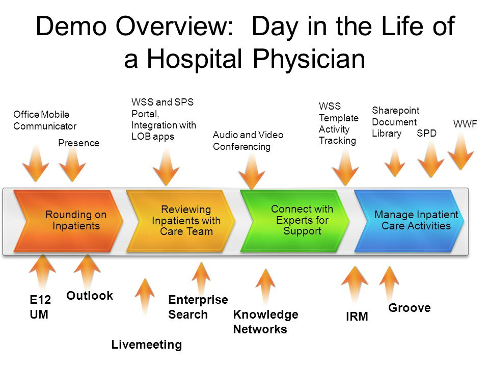 Demo Overview: Day in the Life of a Hospital Physician IRM WSS Template Activity Tracking E12 UM Office Mobile Communicator Knowledge Networks Enterprise Search SPD WWF Presence Sharepoint Document Library Outlook Rounding on Inpatients Reviewing Inpatients with Care Team Connect with Experts for Support Manage Inpatient Care Activities Groove Livemeeting WSS and SPS Portal, Integration with LOB apps Audio and Video Conferencing