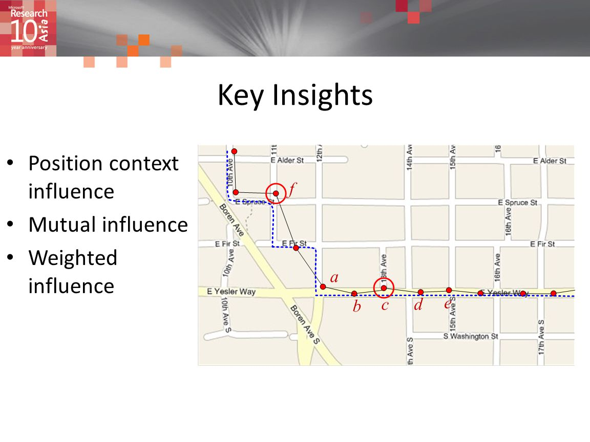Key Insights Position context influence Mutual influence Weighted influence