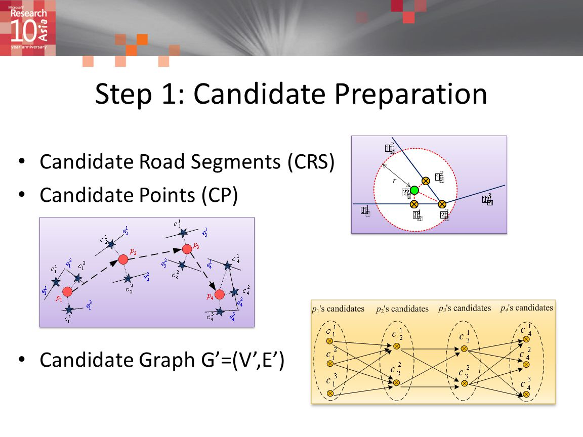 Step 1: Candidate Preparation Candidate Road Segments (CRS) Candidate Points (CP) Candidate Graph G'=(V',E')