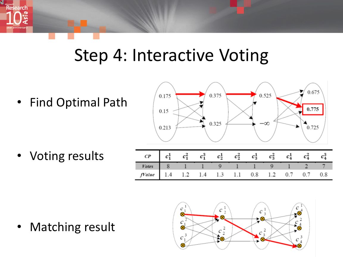 Step 4: Interactive Voting Find Optimal Path Voting results Matching result