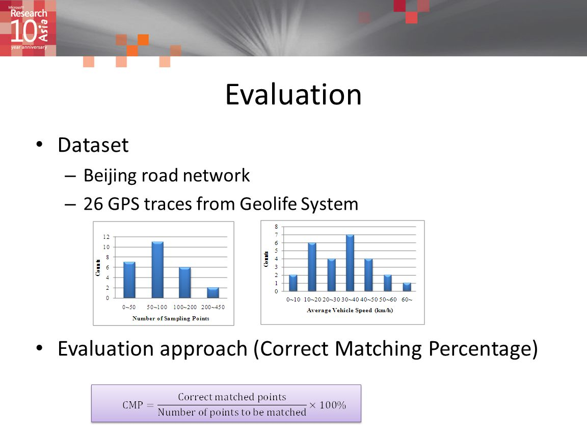 Evaluation Dataset – Beijing road network – 26 GPS traces from Geolife System Evaluation approach (Correct Matching Percentage)