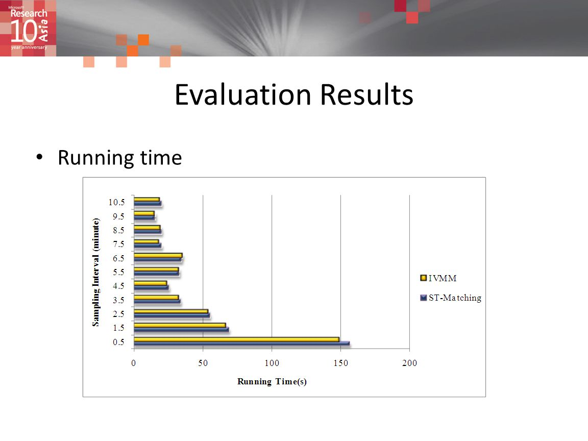 Evaluation Results Running time