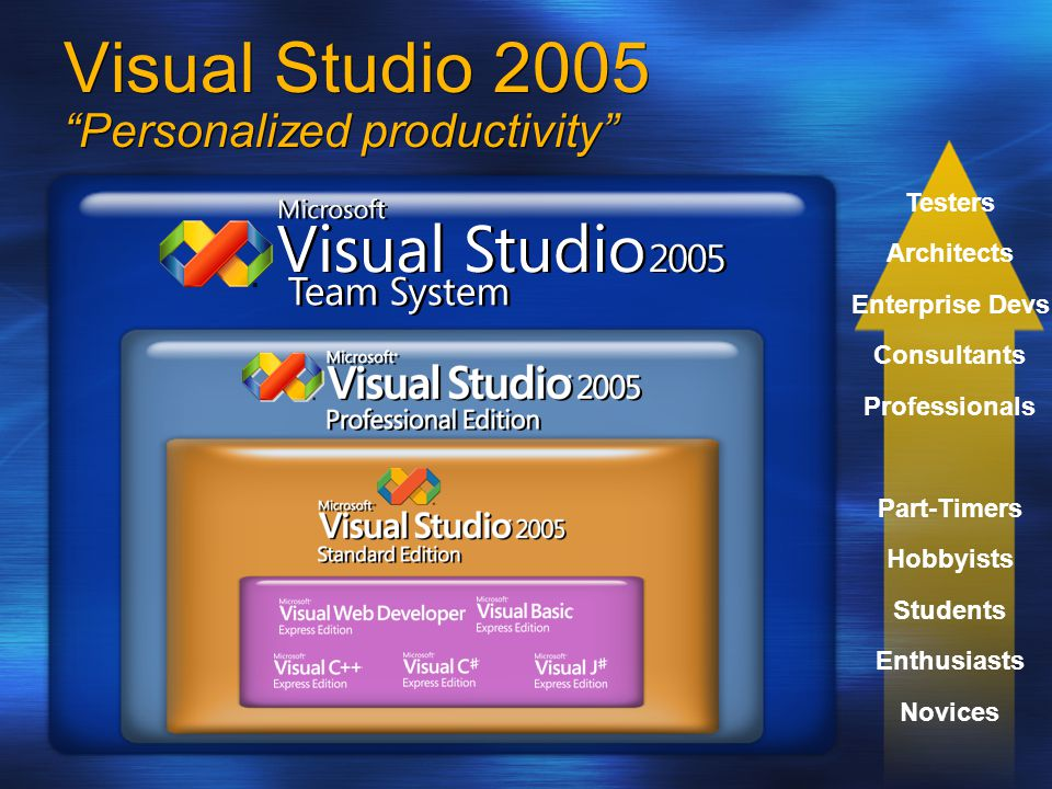 Visual Studio 2005 Personalized productivity Novices Enthusiasts Students Hobbyists Part-Timers Professionals Consultants Enterprise Devs Architects Testers