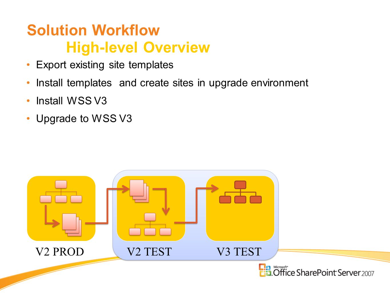 Solution Workflow High-level Overview Export existing site templates Install templates and create sites in upgrade environment Install WSS V3 Upgrade to WSS V3 V2 PRODV2 TESTV3 TEST