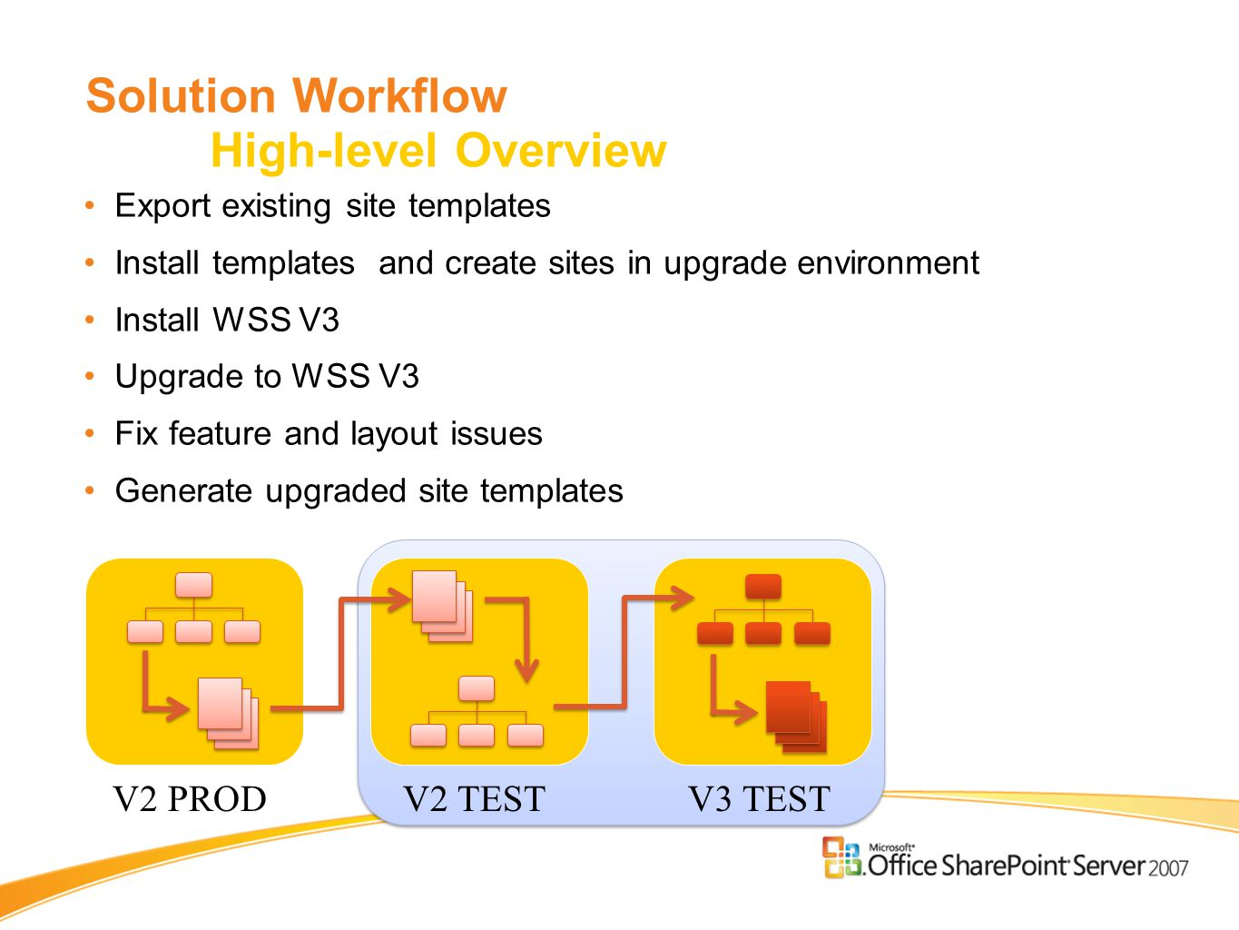 Solution Workflow High-level Overview Export existing site templates Install templates and create sites in upgrade environment Install WSS V3 Upgrade to WSS V3 Fix feature and layout issues Generate upgraded site templates V2 PRODV2 TESTV3 TEST