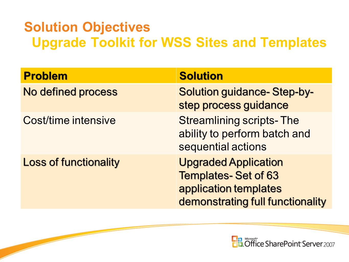 Solution Objectives Upgrade Toolkit for WSS Sites and Templates ProblemSolution No defined process Solution guidance- Step-by- step process guidance Cost/time intensiveStreamlining scripts- The ability to perform batch and sequential actions Loss of functionality Upgraded Application Templates- Set of 63 application templates demonstrating full functionality