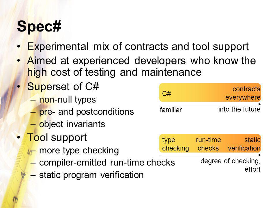 Spec# Experimental mix of contracts and tool support Aimed at experienced developers who know the high cost of testing and maintenance Superset of C# –non-null types –pre- and postconditions –object invariants Tool support –more type checking –compiler-emitted run-time checks –static program verification C# contracts everywhere type checking static verification into the future run-time checks degree of checking, effort familiar