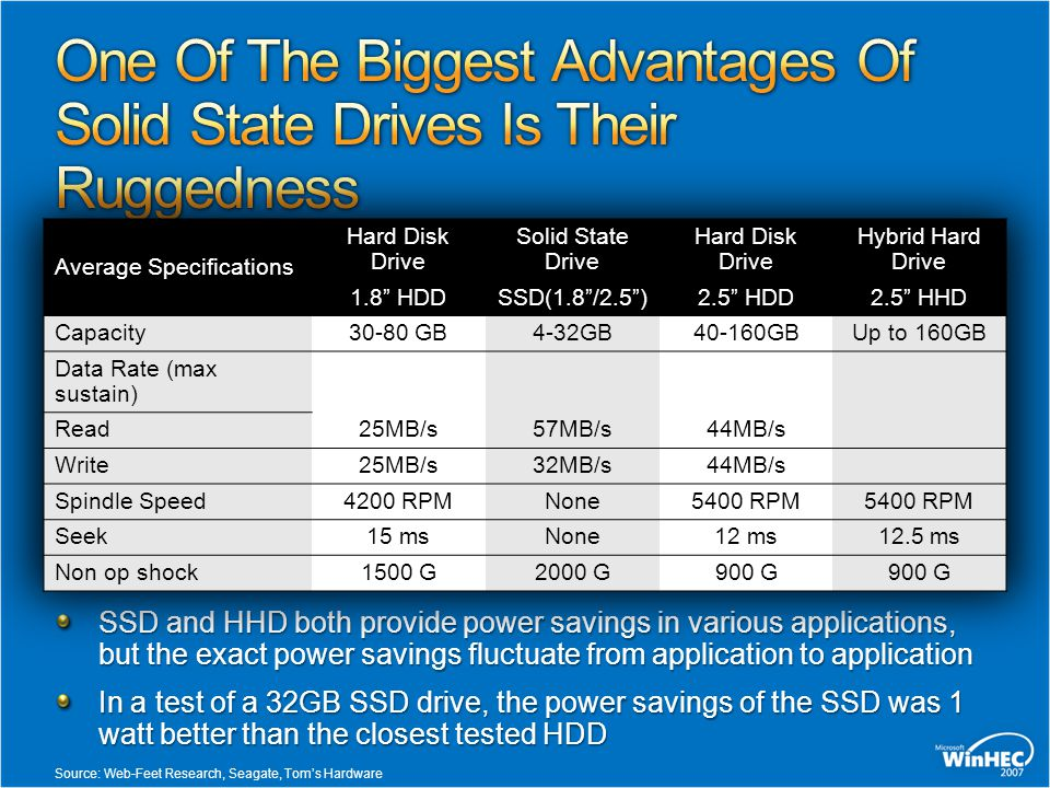 SSD and HHD both provide power savings in various applications, but the exact power savings fluctuate from application to application In a test of a 32GB SSD drive, the power savings of the SSD was 1 watt better than the closest tested HDD Source: Web-Feet Research, Seagate, Tom's Hardware