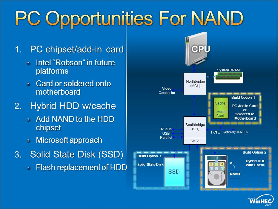 1.PC chipset/add-in card Intel Robson in future platforms Card or soldered onto motherboard 2.