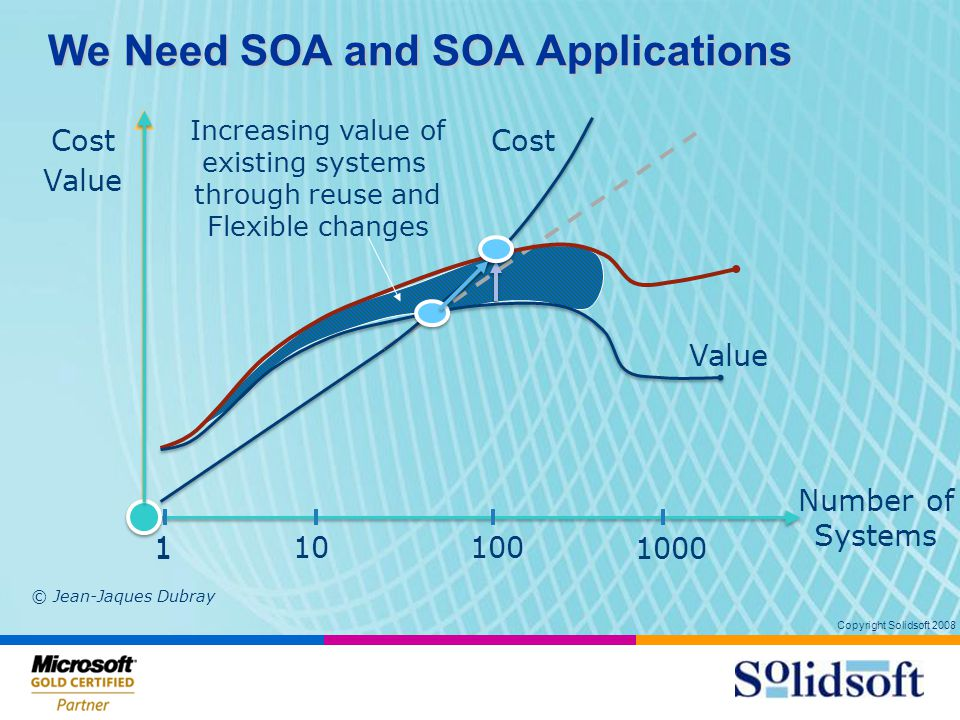 Copyright Solidsoft 2008 We Need SOA and SOA Applications 13 Number of Systems 10100 1000 Cost Value 1 1 Increasing value of existing systems through reuse and Flexible changes Cost Value © Jean-Jaques Dubray