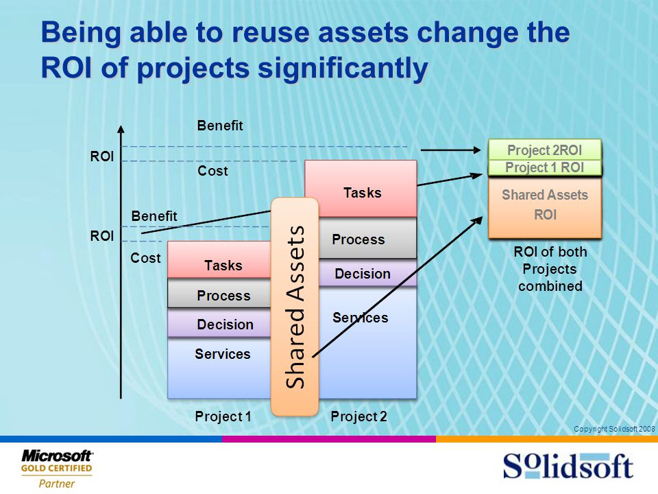 Copyright Solidsoft 2008 Being able to reuse assets change the ROI of projects significantly 14