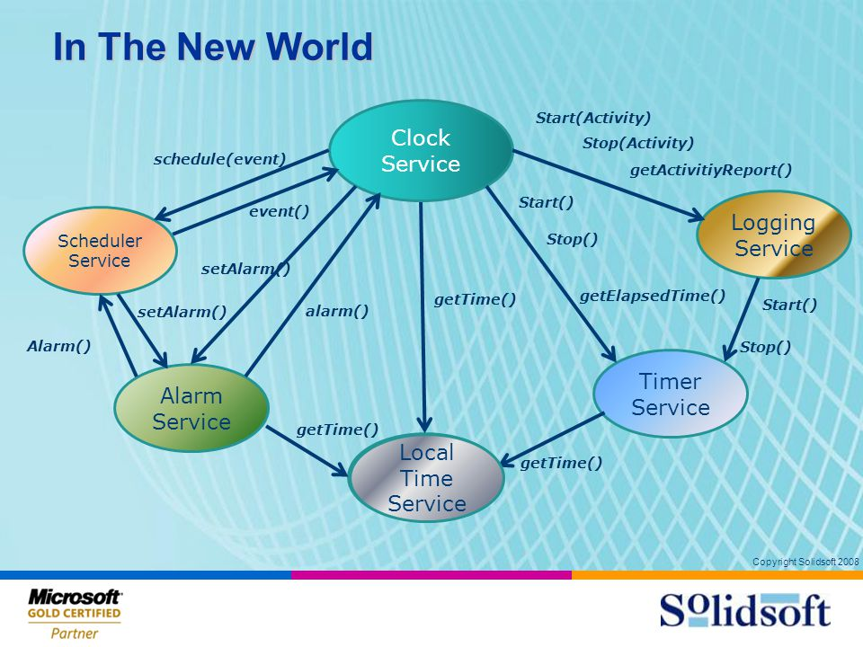 Copyright Solidsoft 2008 In The New World Time Service Clock Service getTime() Timer Service Start() Stop() getElapsedTime() getTime() Alarm Service alarm() setAlarm() Scheduler Service getTime() setAlarm() Alarm() schedule(event) event() Logging Service Start(Activity) Stop(Activity) getActivitiyReport() Start() Stop() Local Time Service