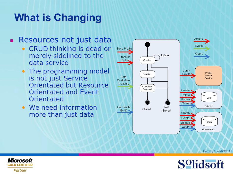 Copyright Solidsoft 2008 What is Changing Resources not just data Resources not just data CRUD thinking is dead or merely sidelined to the data serviceCRUD thinking is dead or merely sidelined to the data service The programming model is not just Service Orientated but Resource Orientated and Event OrientatedThe programming model is not just Service Orientated but Resource Orientated and Event Orientated We need information more than just dataWe need information more than just data