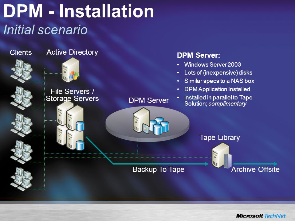 DPM - Installation Initial scenario File Servers / Storage Servers Active Directory Clients Tape Library Archive OffsiteBackup To Tape DPM Server: Windows Server 2003 Lots of (inexpensive) disks Similar specs to a NAS box DPM Application Installed installed in parallel to Tape Solution; complimentary DPM Server