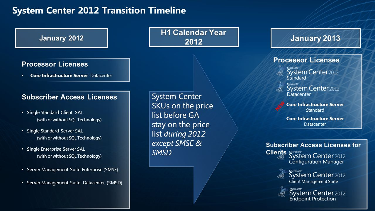 System Center 2012 Transition Timeline Core Infrastructure Server Standard Core Infrastructure Server Datacenter NEW System Center SKUs on the price list before GA stay on the price list during 2012 except SMSE & SMSD System Center SKUs on the price list before GA stay on the price list during 2012 except SMSE & SMSD
