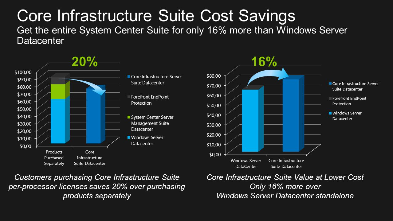 Customers purchasing Core Infrastructure Suite per-processor licenses saves 20% over purchasing products separately Core Infrastructure Suite Value at Lower Cost Only 16% more over Windows Server Datacenter standalone 20%16%