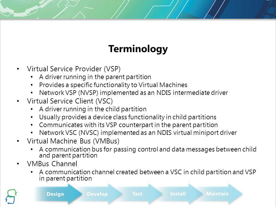 Synthetic Device Data Path Parent PartitionVM1VM2 Ethernet VM BUS TCP/IP VM NIC 1VM NIC 2 Network Virtual Service Provider NIC Miniport Driver Routing VLAN Filtering Data Copy Port 1Port 2
