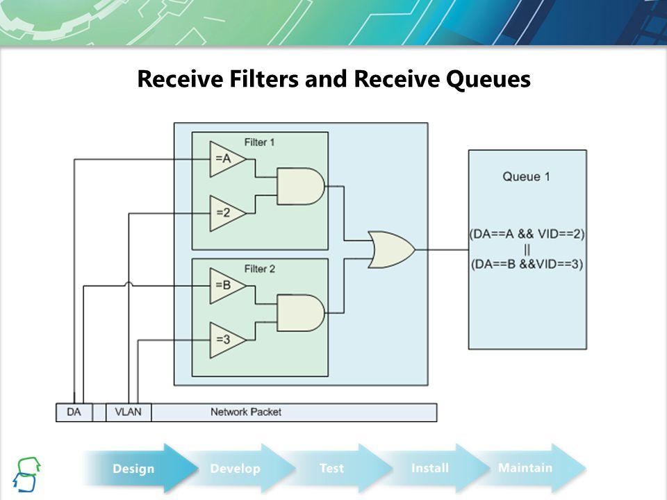 Packet Filtering Data Flow