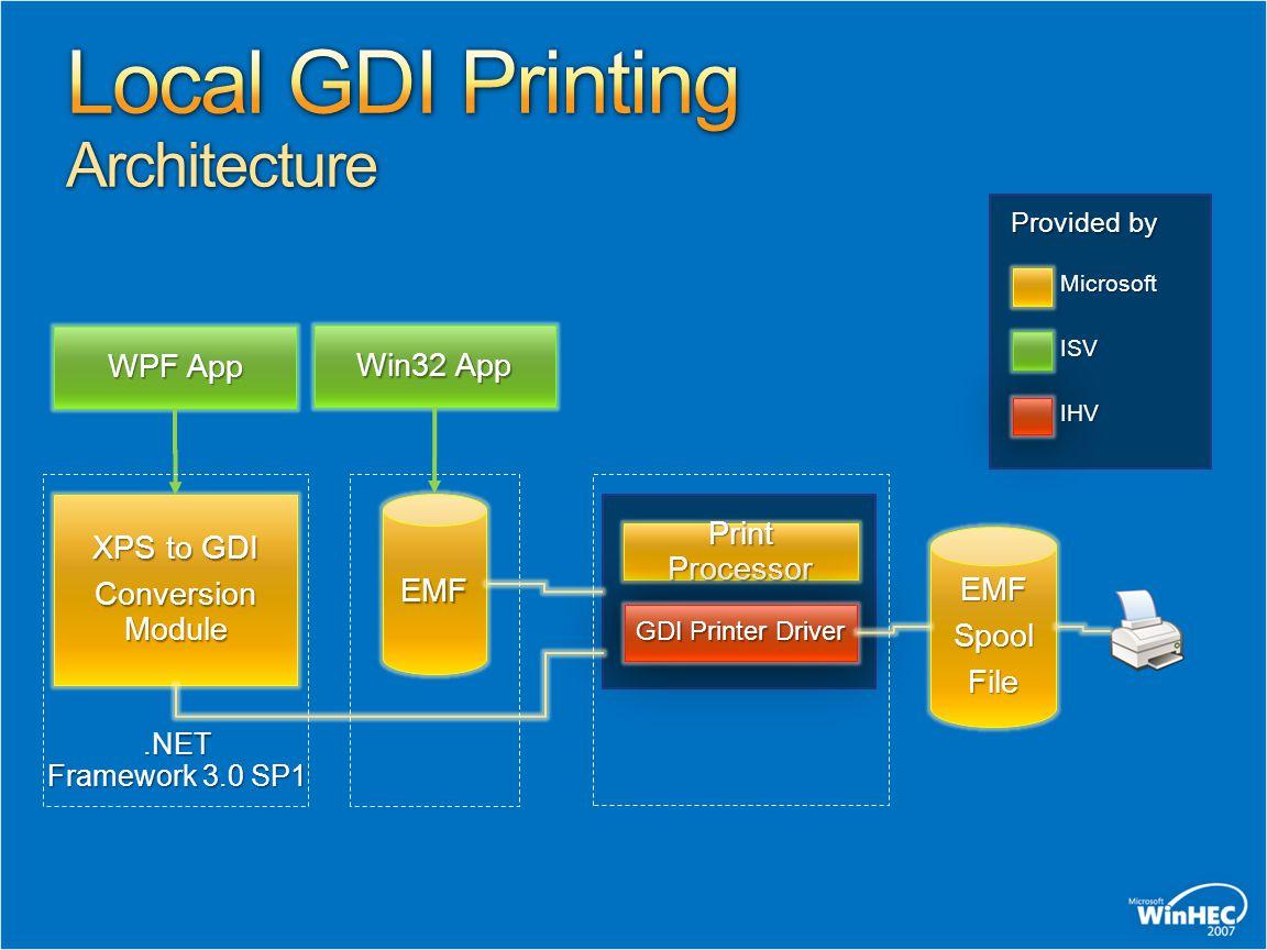 Print Processor GDI Printer Driver Provided by Microsoft ISV IHV WPF App Win32 App XPS to GDI Conversion Module EMF EMFSpoolFile.NET Framework 3.0 SP1