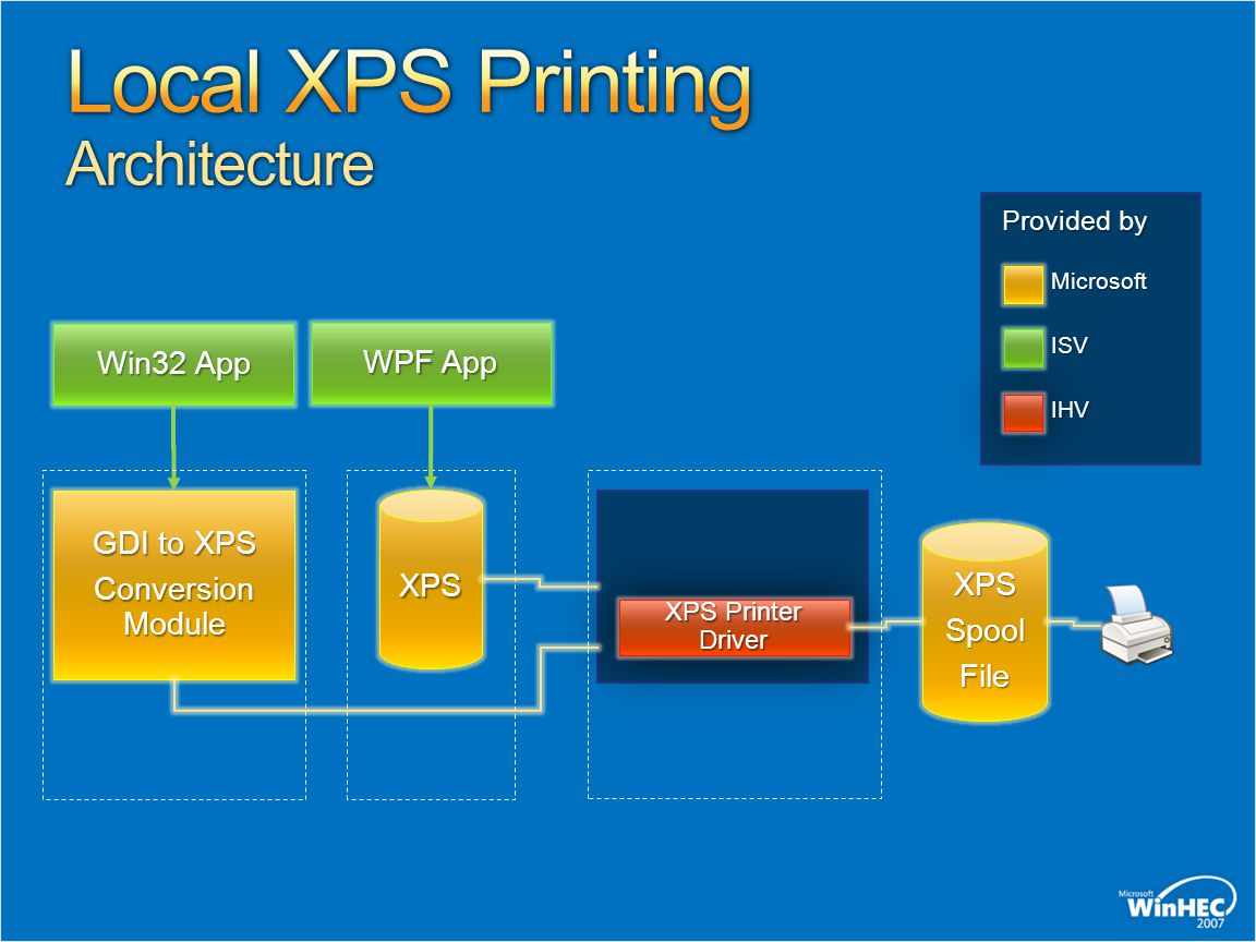 Provided by Microsoft ISV IHV XPS Printer Driver XPSSpoolFile XPS WPF App Win32 App GDI to XPS Conversion Module