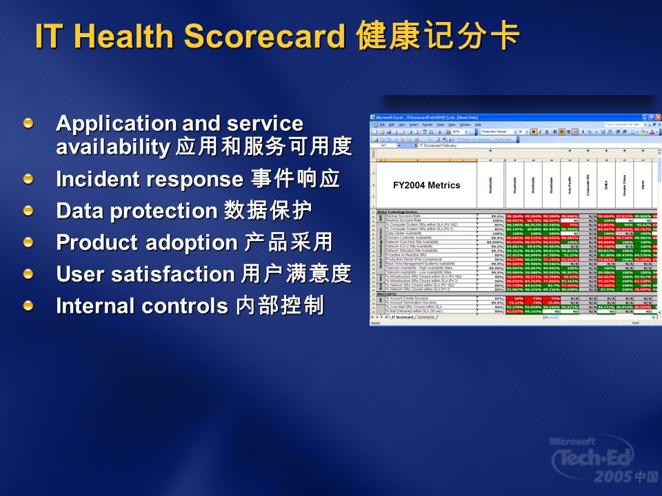 IT Health Scorecard 健康记分卡 Application and service availability 应用和服务可用度 Incident response 事件响应 Data protection 数据保护 Product adoption 产品采用 User satisfa