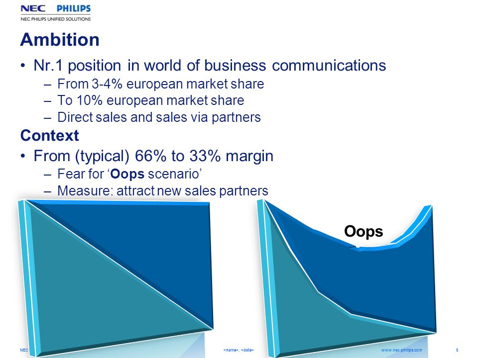 5 NEC Philips Unified Solutions,   Ambition Nr.1 position in world of business communications –From 3-4% european market share –To 10% european market share –Direct sales and sales via partners Context From (typical) 66% to 33% margin –Fear for 'Oops scenario' –Measure: attract new sales partners Oops