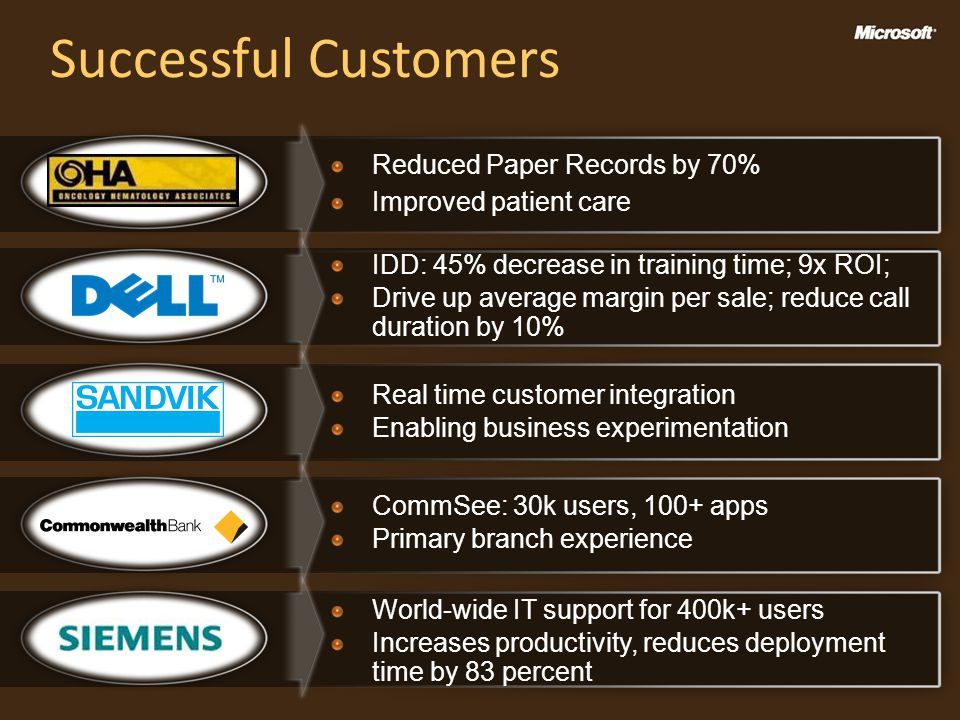Reduced Paper Records by 70% Improved patient care Real time customer integration Enabling business experimentation CommSee: 30k users, 100+ apps Primary branch experience World-wide IT support for 400k+ users Increases productivity, reduces deployment time by 83 percent IDD: 45% decrease in training time; 9x ROI; Drive up average margin per sale; reduce call duration by 10% Successful Customers