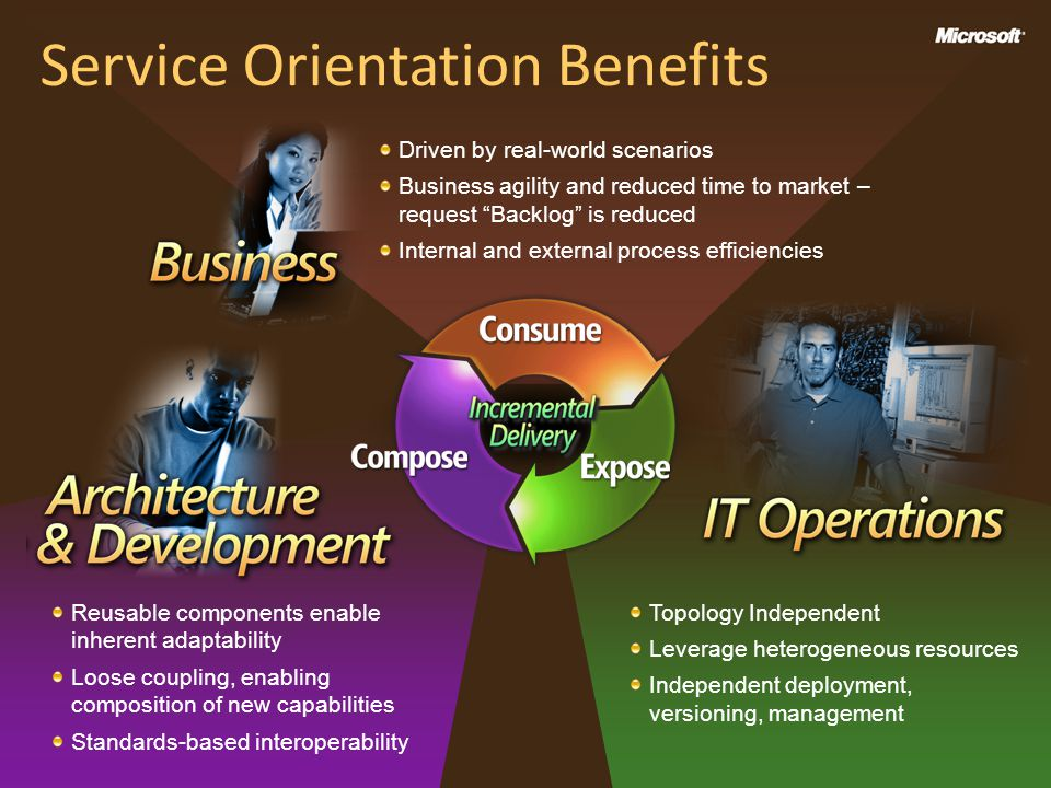 Service Orientation Benefits Driven by real-world scenarios Business agility and reduced time to market – request Backlog is reduced Internal and external process efficiencies Topology Independent Leverage heterogeneous resources Independent deployment, versioning, management Reusable components enable inherent adaptability Loose coupling, enabling composition of new capabilities Standards-based interoperability