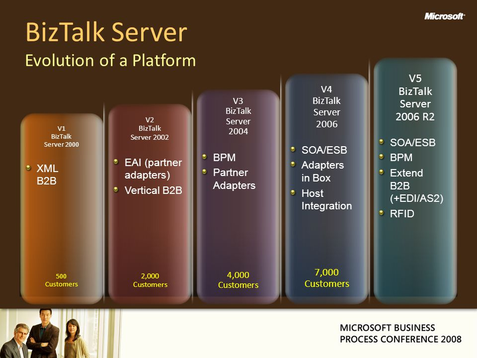 BizTalk Server Evolution of a Platform XML B2B EAI (partner adapters) Vertical B2B BPM Partner Adapters SOA/ESB Adapters in Box Host Integration SOA/ESB BPM Extend B2B (+EDI/AS2) RFID V5 BizTalk Server 2006 R2 V4 BizTalk Server 2006 V3 BizTalk Server 2004 V2 BizTalk Server 2002 V1 BizTalk Server 2000 500 Customers 2,000 Customers 4,000 Customers 7,000 Customers