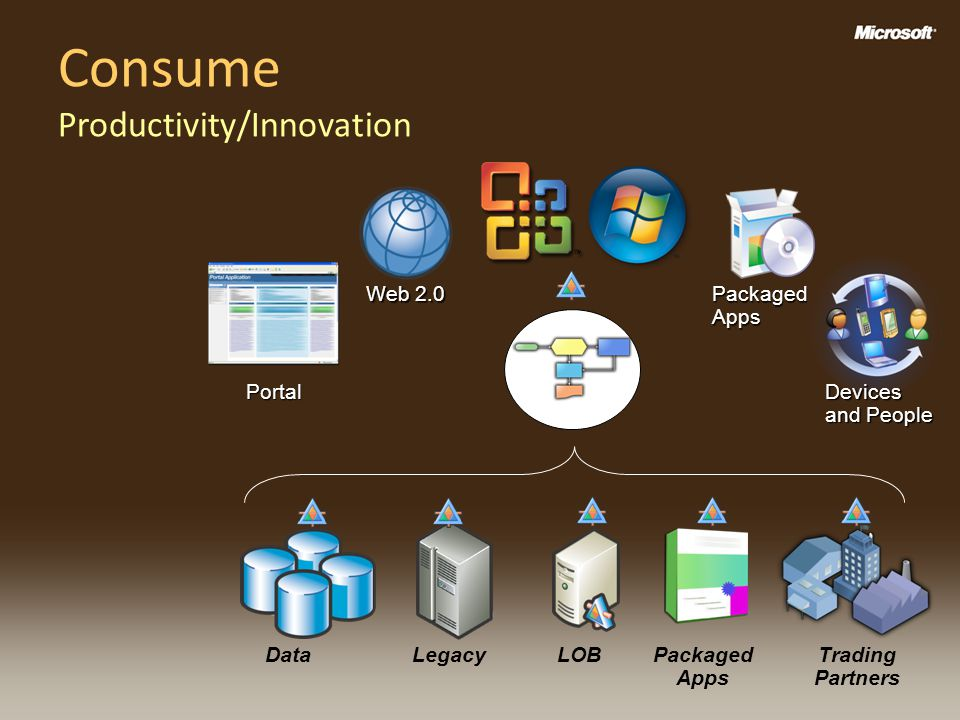 Consume Productivity/Innovation Packaged Apps Devices and People Web 2.0 Portal DataLegacyLOBPackaged Apps Trading Partners