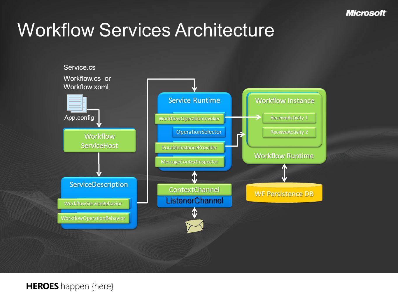 Workflow Services Architecture Workflow Runtime ServiceHostServiceHost ServiceDescriptionServiceDescription ServiceBehaviorServiceBehavior OperationBe