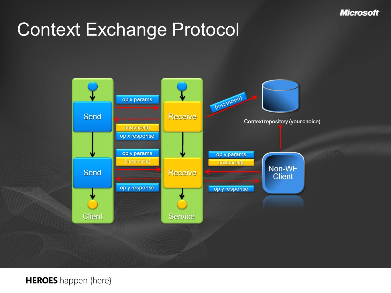 Context Exchange Protocol ServiceService ReceiveReceive ReceiveReceive ClientClient SendSend SendSend op x response {instanceId}{instanceId} op x para