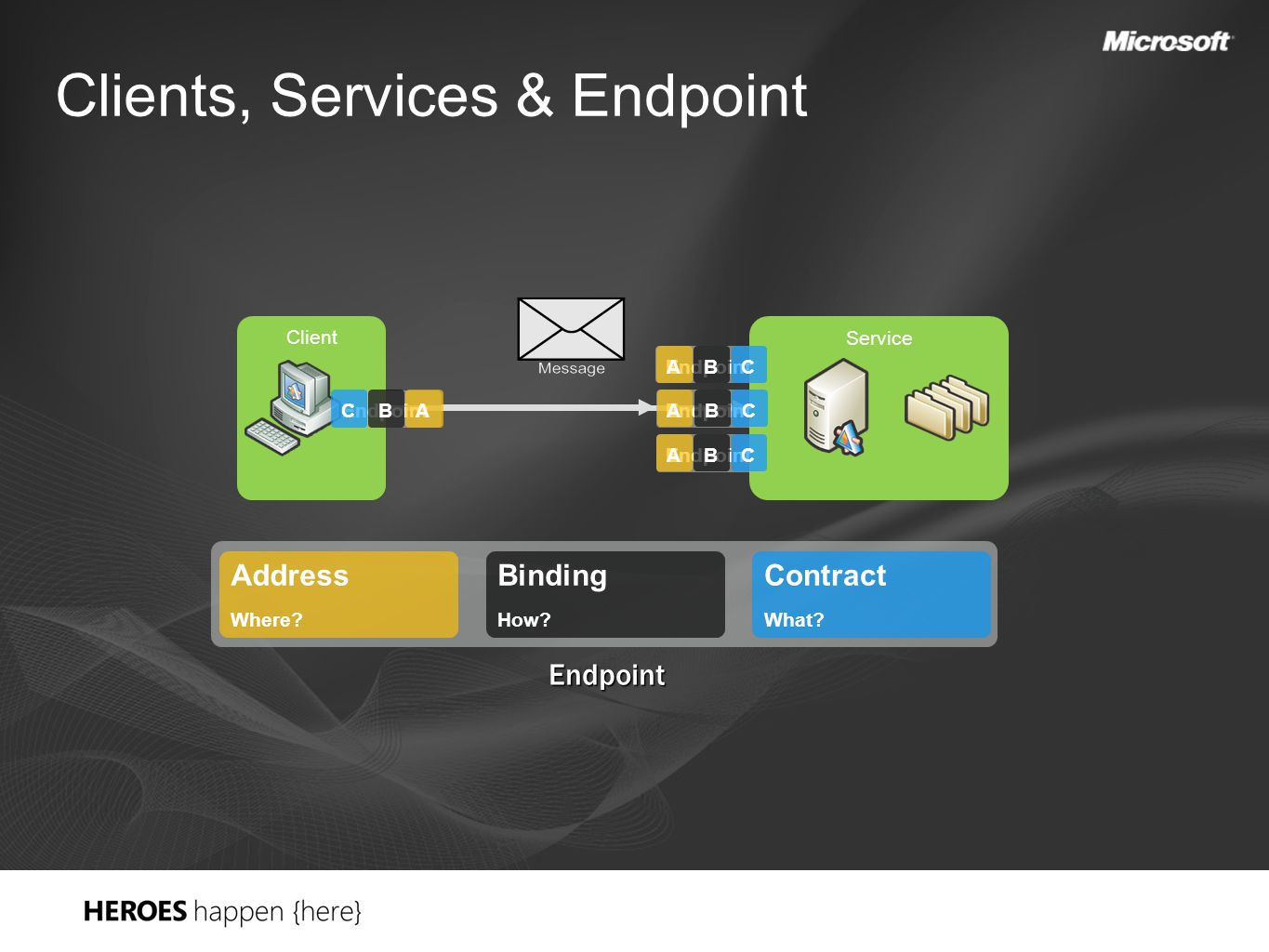 Clients, Services & Endpoint Client Service Endpoint CBA CBA A BC CBA Address Where.