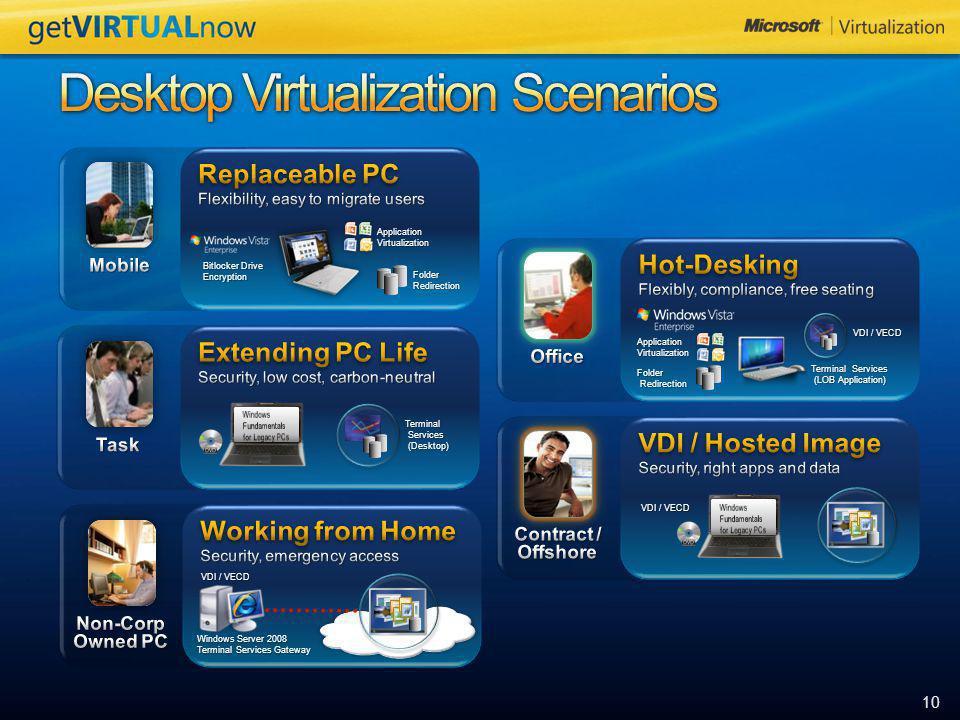 10 Bitlocker Drive Encryption Folder Redirection ApplicationVirtualizationTerminal Services Services (Desktop) (Desktop) VDI / VECD Windows Server 200