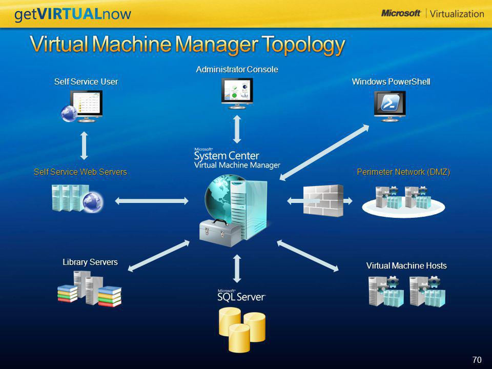 70 Self Service User Administrator Console Windows PowerShell Virtual Machine Hosts Perimeter Network (DMZ) Library Servers Self Service Web Servers
