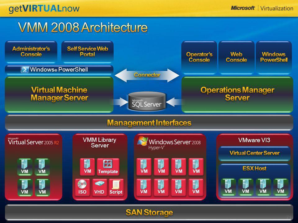 71 VMware VI3 Windows ® PowerShell VM VMM Library Server VM Template ISOScript VHD VM VMVMVM VMVM VMVM VMVMVM VMVMVMVM