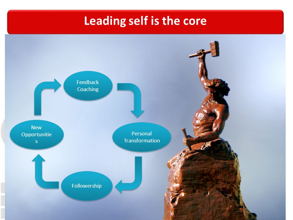 Leading self is the core Feedback Coaching Feedback Coaching New Opportunitie s Personal Transformation Followership