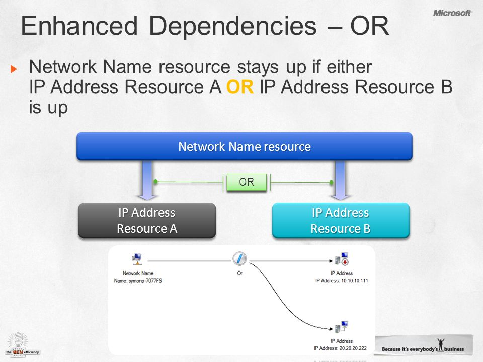 OR Network Name resource IP Address Resource A IP Address Resource A IP Address Resource B IP Address Resource B